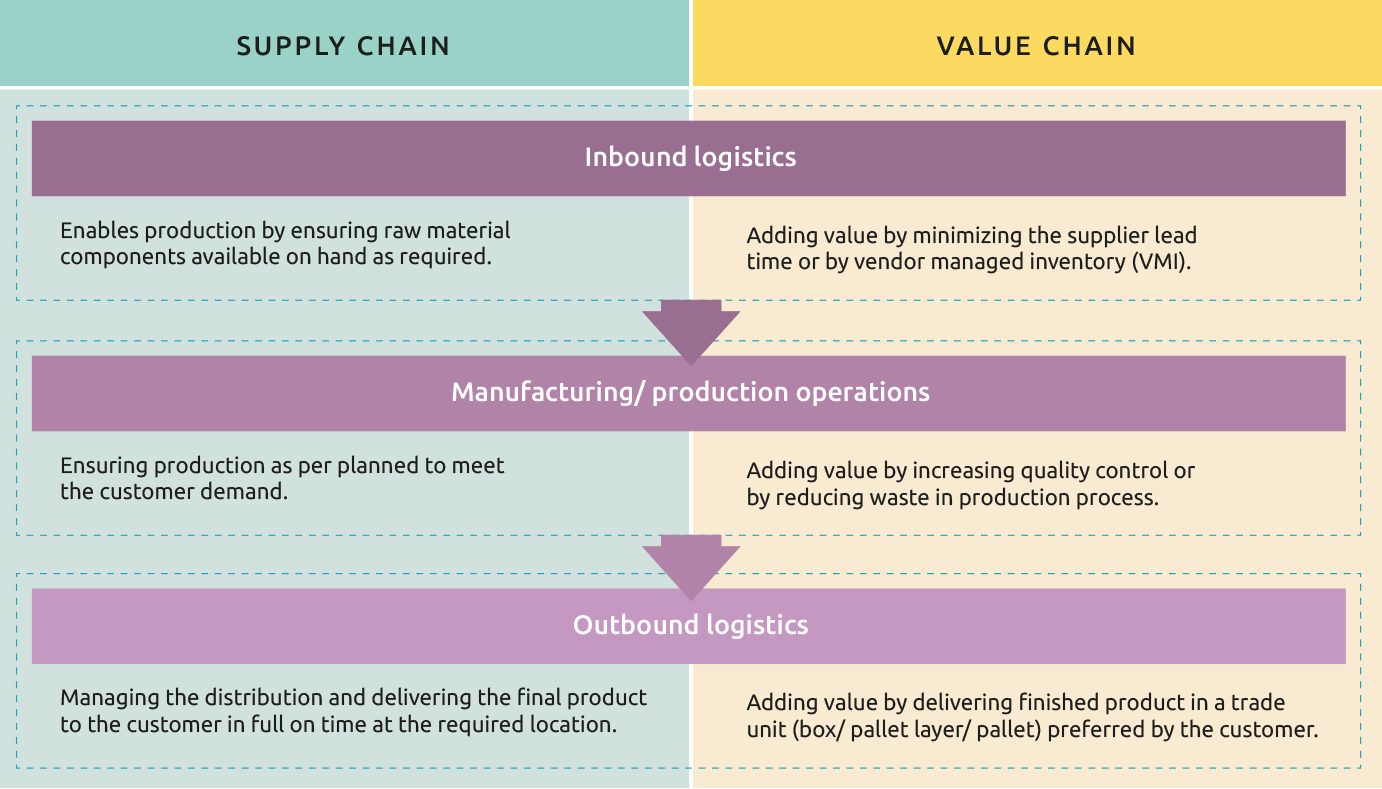 Added value of supply chain to the value chain
